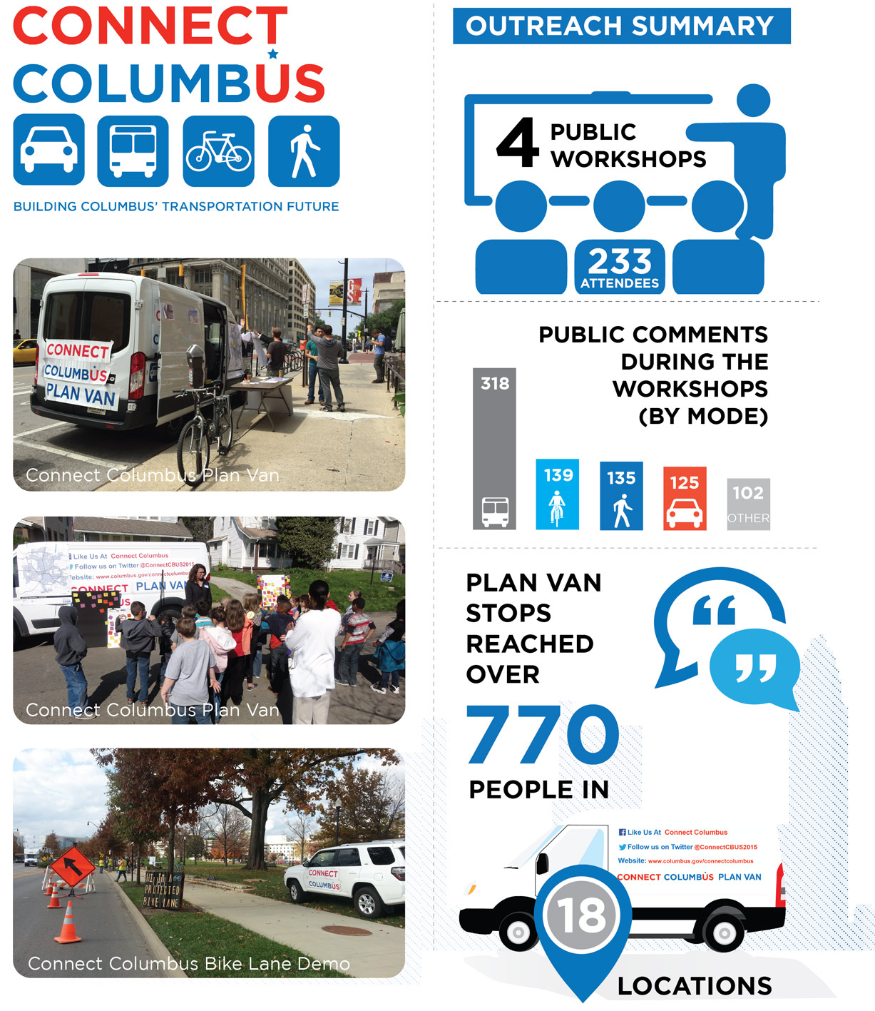 (Document Linked Is A Pictorial Summary Of The Public Outreach Effort. The  Connect Columbus Logo Is On The Document, As Well As Three Pictures Of The  Plan ...