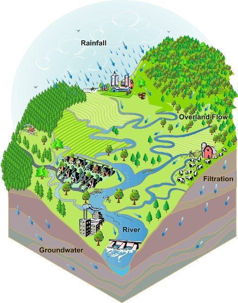 FAQ's about the Reservoirs & Watershed Management