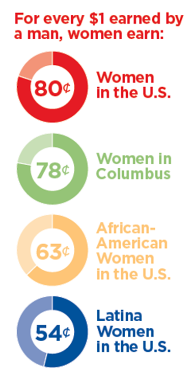 Pay equity in Columbus