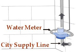 Locating a Water Meter & Emergency Service Valve