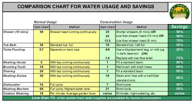 High Bills Amp Outdoor Seasonal Watering